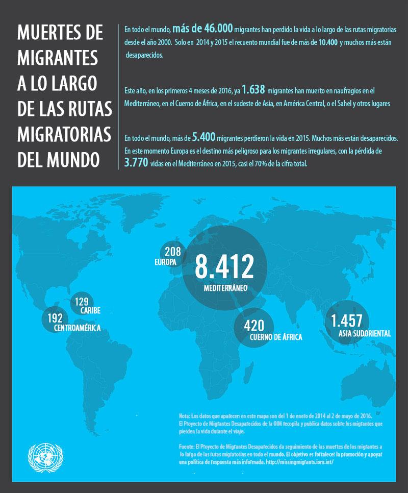 Muertes de migrantes a lo largo de las rutas migratorias del mundo