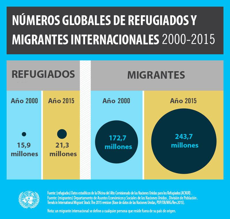 Números globales de refugiados y migrantes internacionles 2000-2015