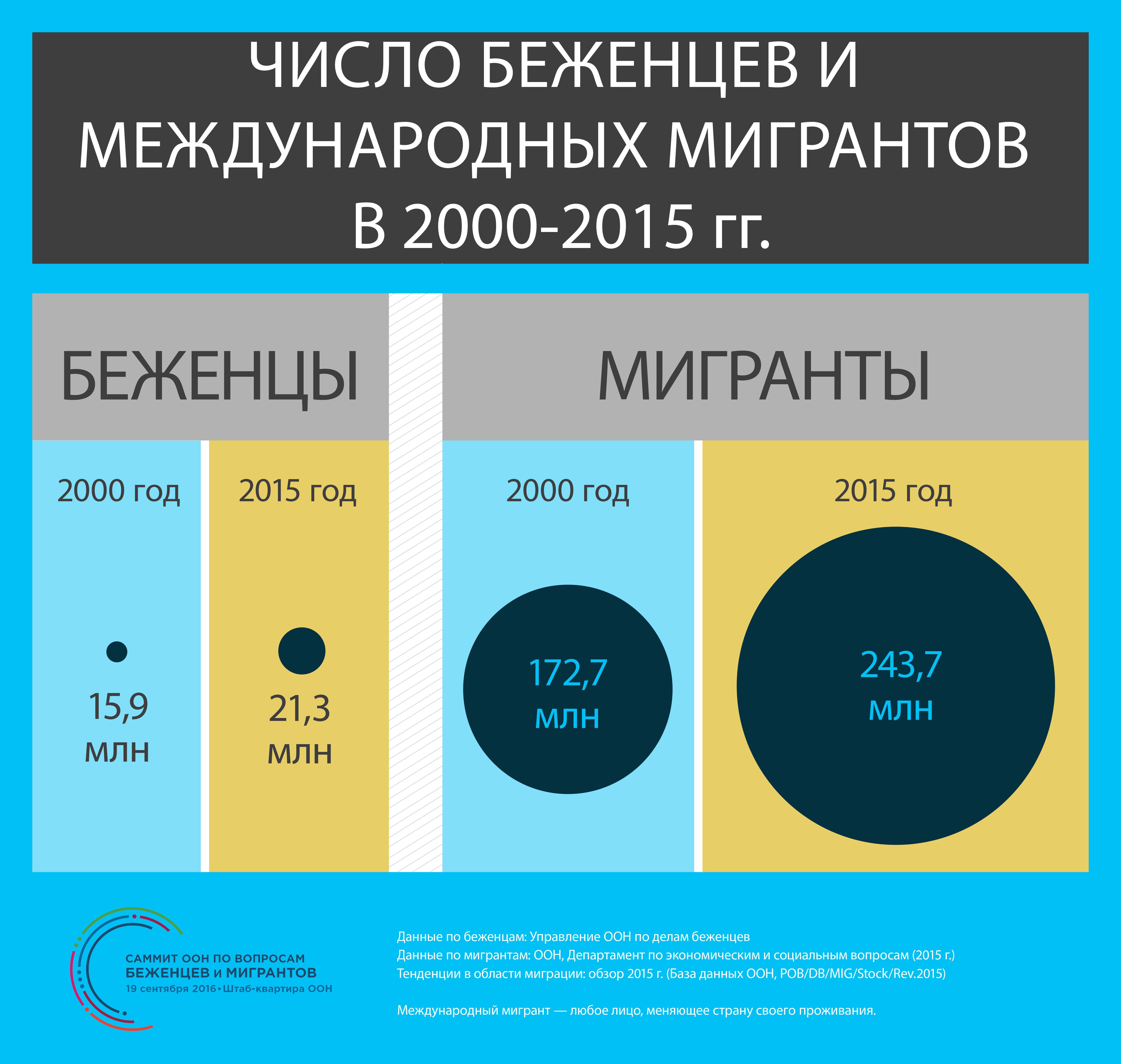 Инфографика Число беженцев и мигрантов в 2000-2015 годах