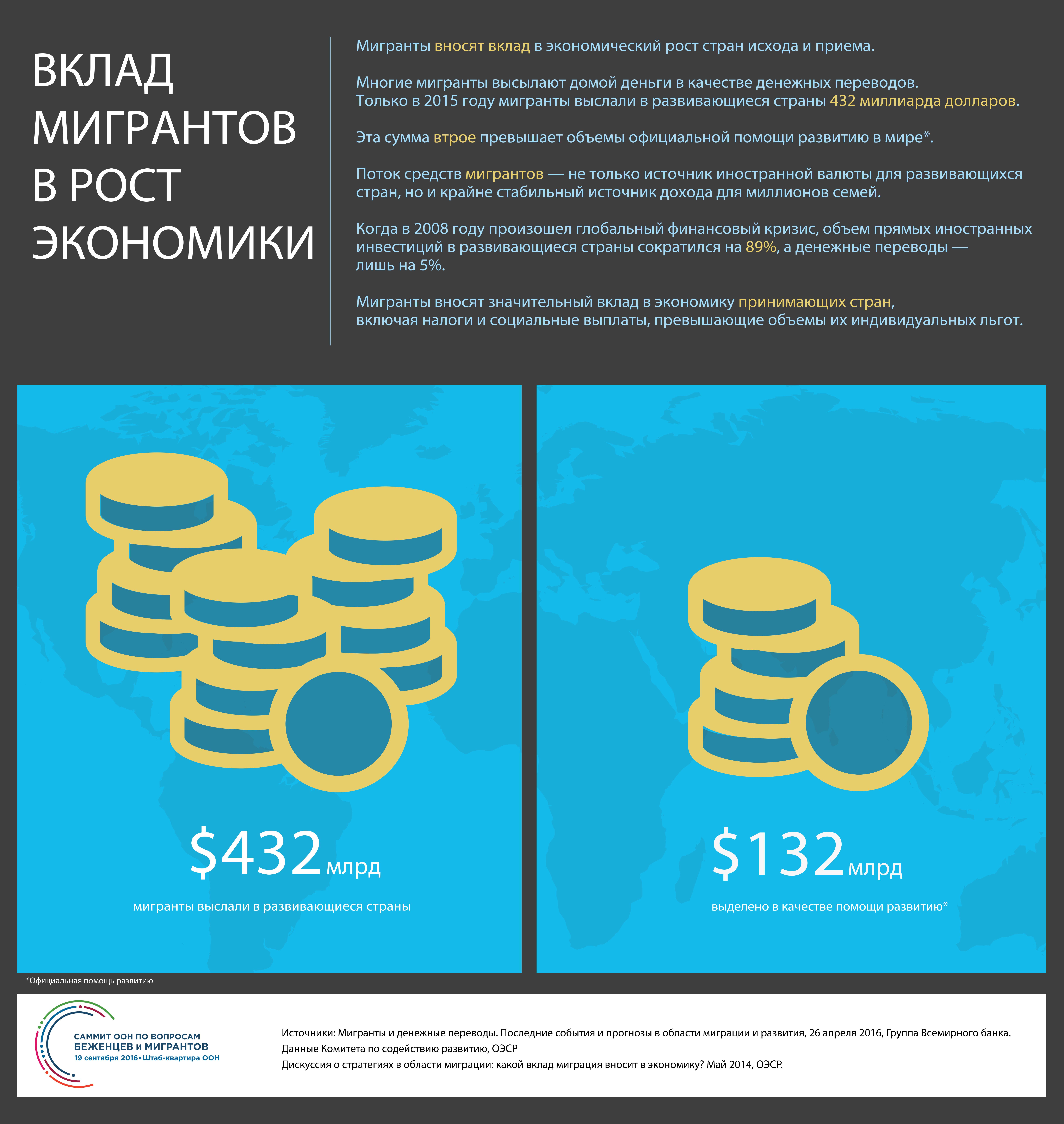 Инфографика Вклад мигрантов в рост экономики