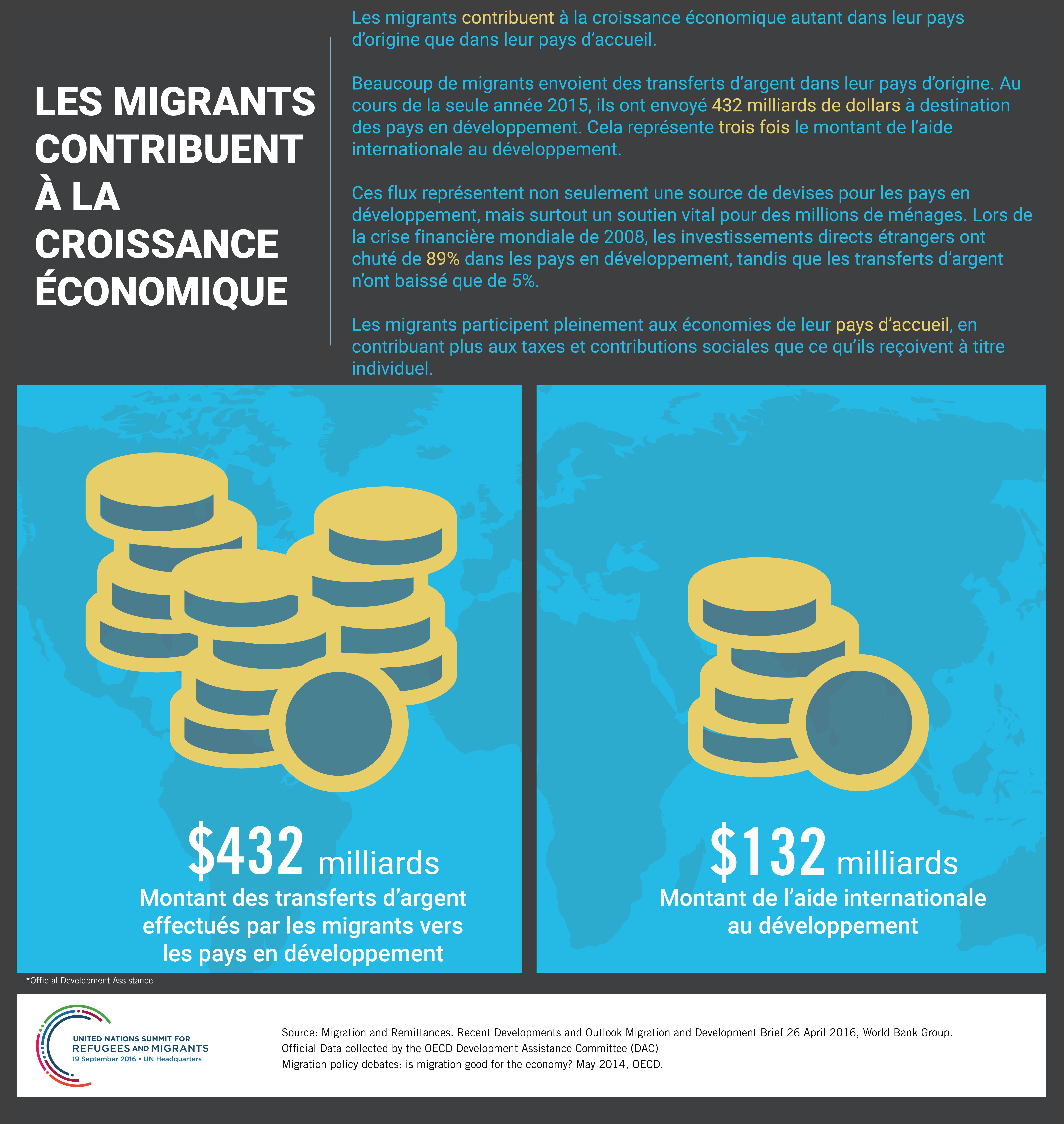 Les migrants contribuent à la croissance économique