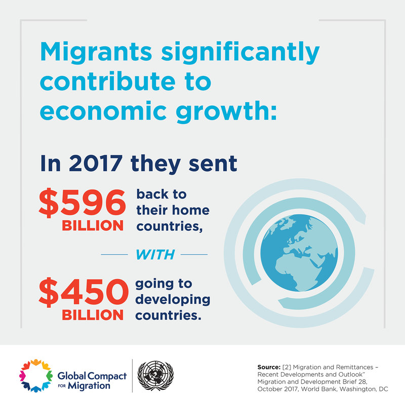 Infographic showing that migrants contribute significantly to economic growth