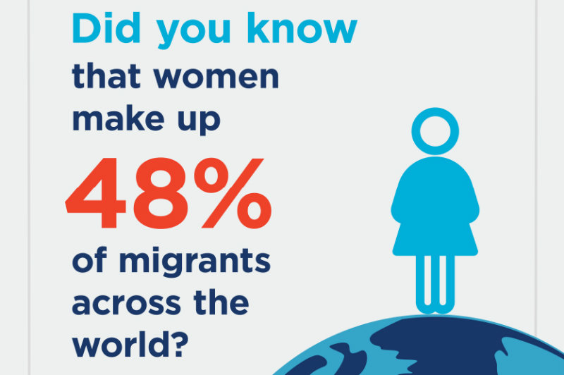 Infographic showing 48% of migrants are women